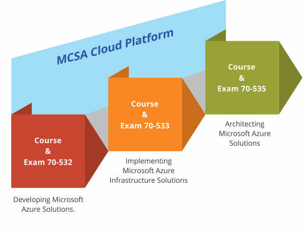 MCSA Certification   MCSA Training Courses By SEED Infotech